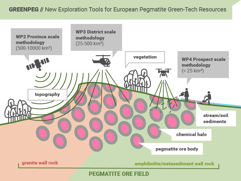 GREENPEG // New Exploration Tools for European Pegmatite Green-Tech Resources